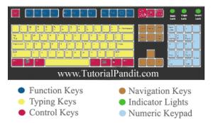 QWERTY Layout Keyboard